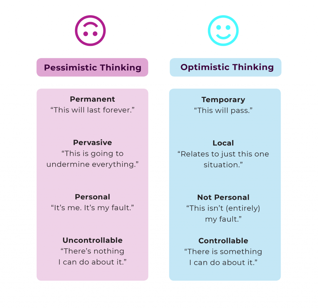 The definition of optimism and pessimism according to the Oxford Handbook of Positive Psychology