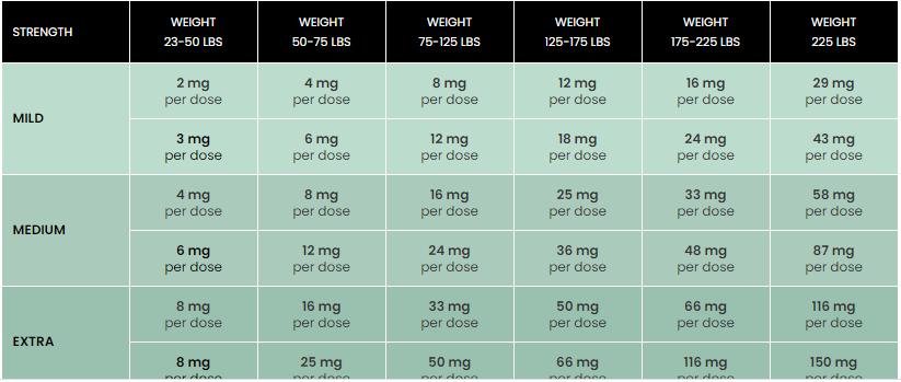 CBD gummy bear dosage chart